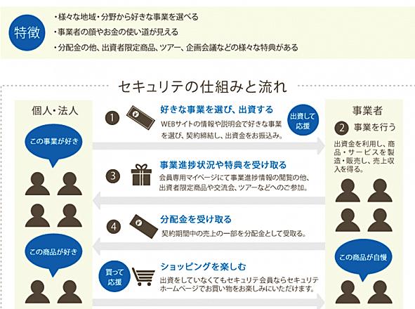 日本 通信