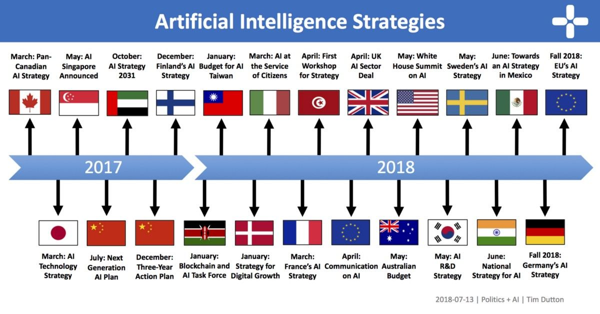 Mikequindazzi 20 Nations Race For Global Leader In Artificialintelligence Gt Gt Gt Polit Deep Learning Artificial Intelligence Technology Data Science
