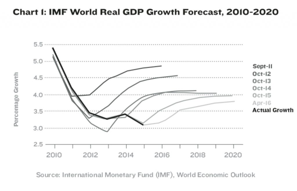 Kuinka tukahduttaa talous: hukuta se velkaan