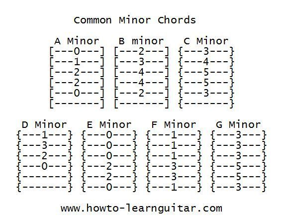 Learn To Play Guitar Chords How To Learn Guitar Guitar Tabs