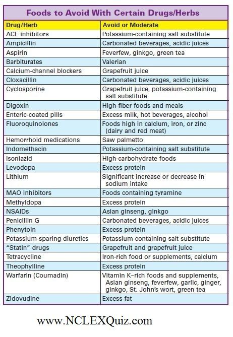 Know Which Food To Avoid With Certain Drugs Or Herbs