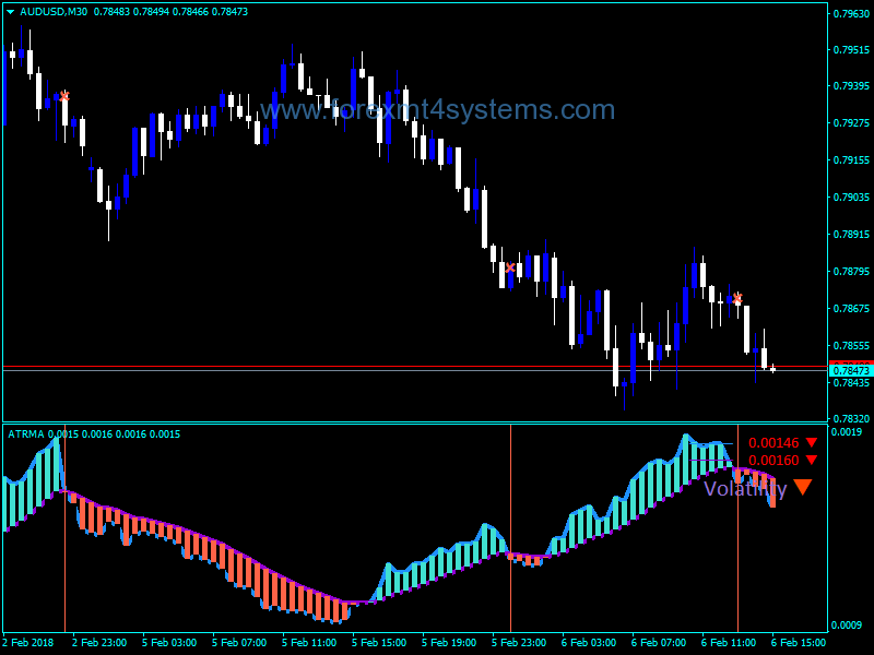 Volatility indicator forex mt4 broker online data entry work without investment in india