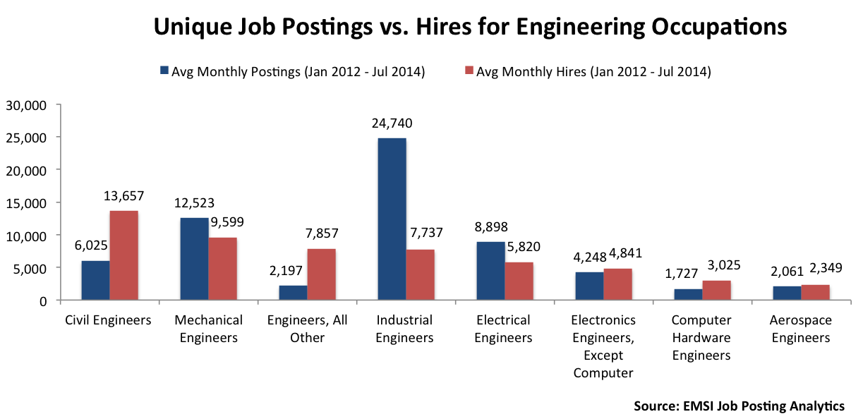 The Most In-Demand (And Aging) Engineering Jobs | Engineering jobs ...