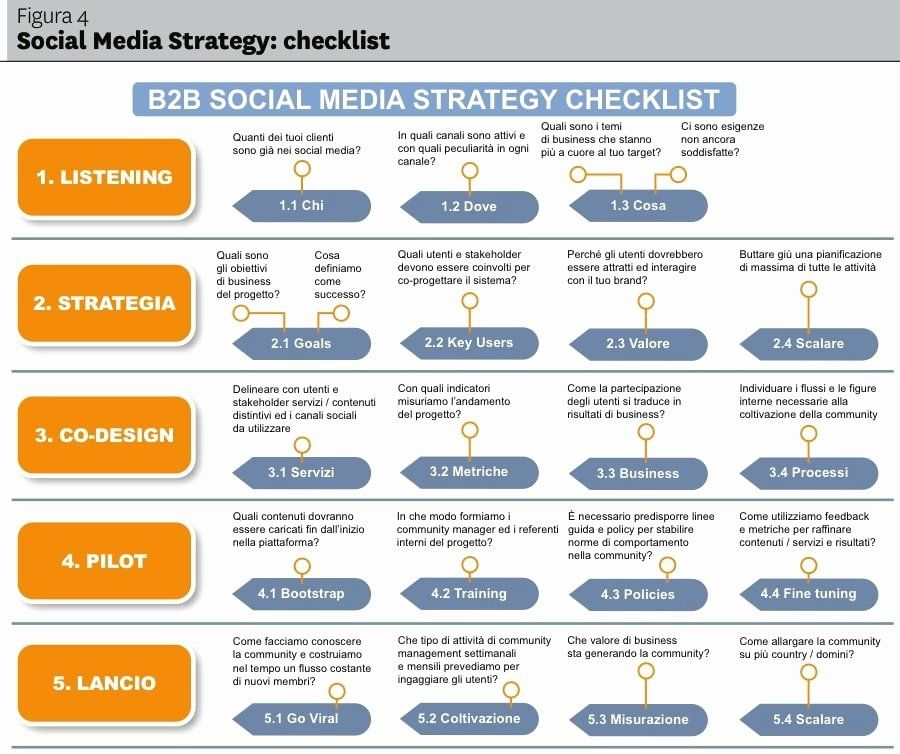 Social Media Proposal Pdf Best Of 17 Social Media Marketing Plan Examples In 2020 Social Media Marketing Business Social Media Strategy Template Marketing Plan Example