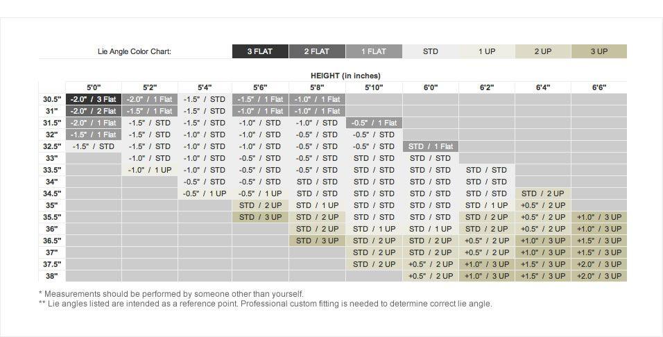 Lie angle length chart golf club fitting golf clubs