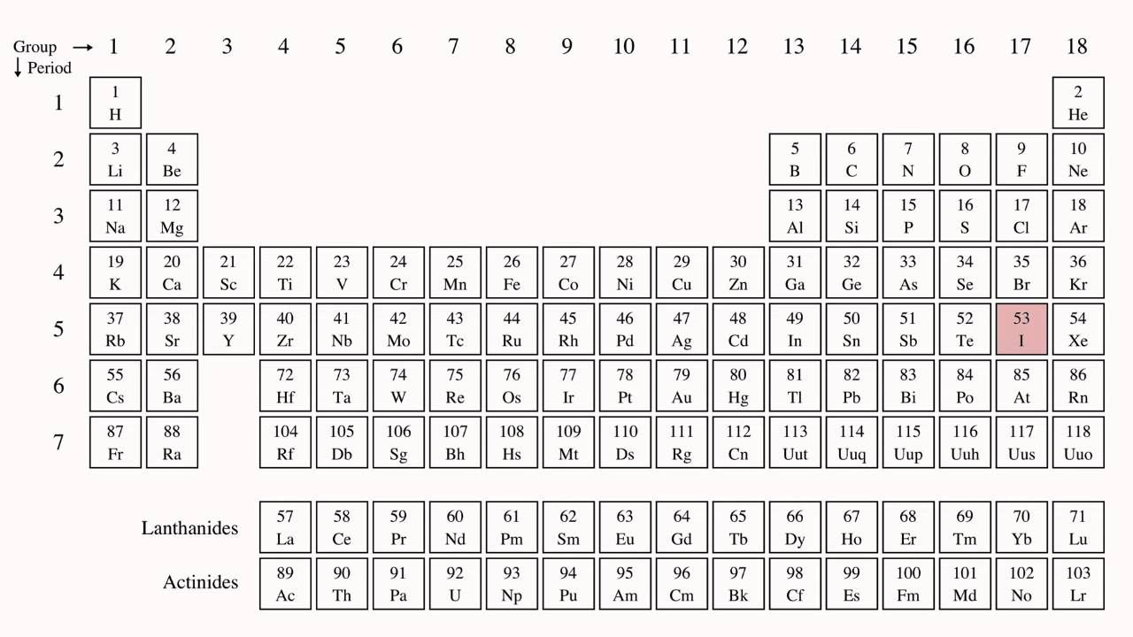 periodic tablesnot just those uninteractive uninteresting examples of yesterday the formula at home learning blog by uzinggo pinterest periodic - Periodic Table Year 7