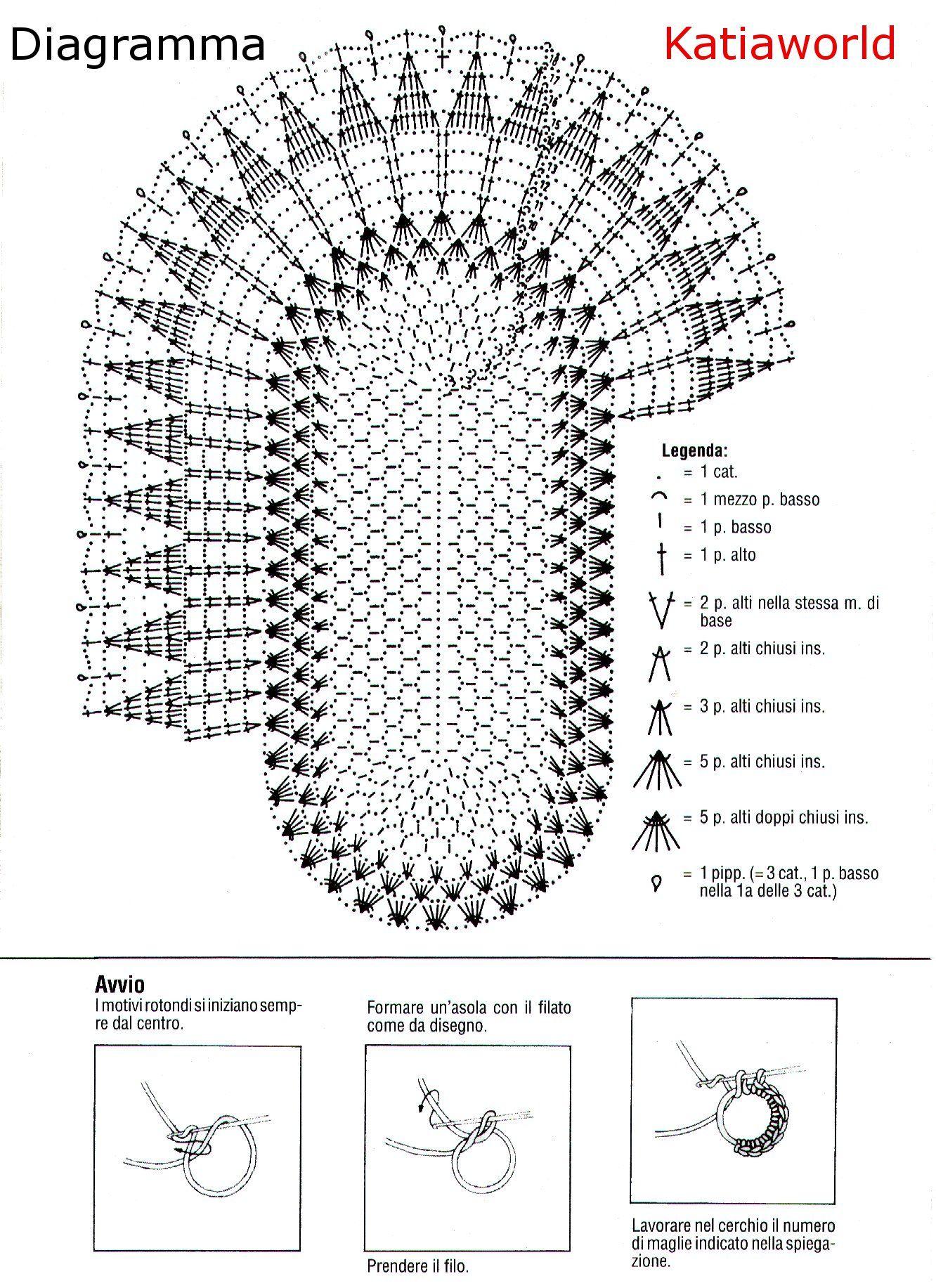 Schema Centrino Uncinetto Ovale Uncinetto Tapetes De Crochet