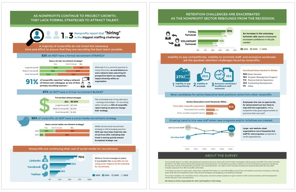 Survey Summary Infographic  Visual Voice  Infographics