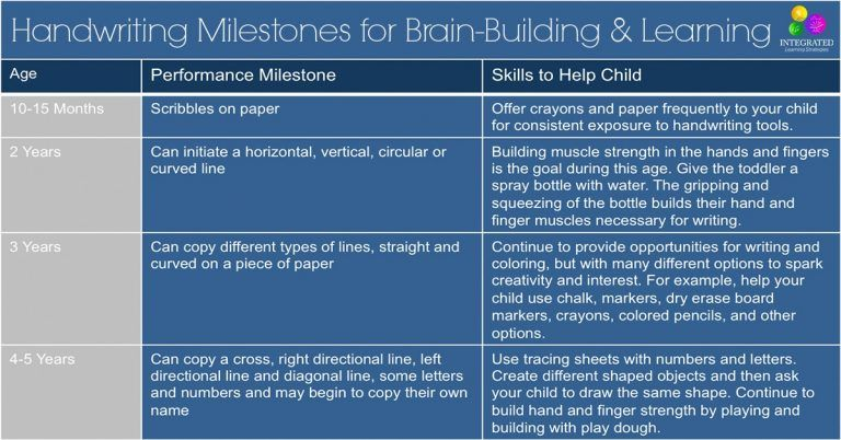 "When HANDWRITING MILESTONES arent Developed the ""Write"" Way, Brain-Building Activity Suffers"