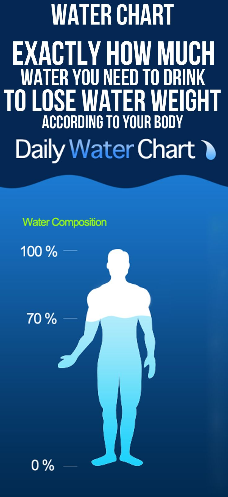 Water chart exactly how much you need to drink lose weight according also rh pinterest