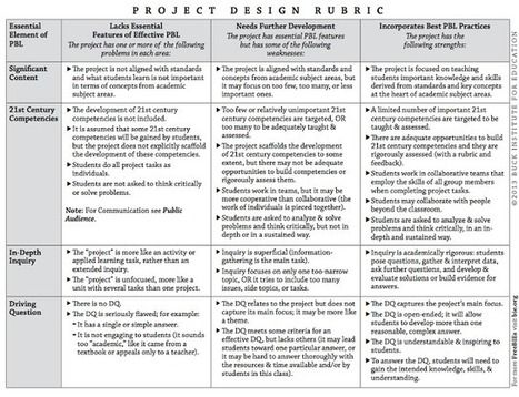 A Great Project Based #Learning Rubric Every Teacher should Have - rubrics for project based learning