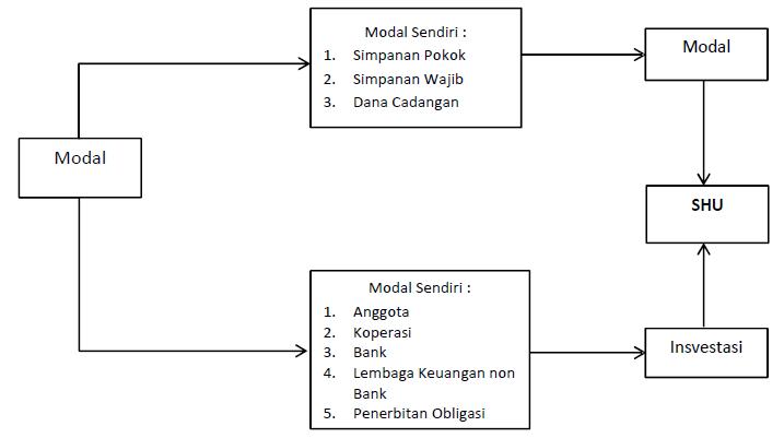 Pengertian shu koperasi dan contoh rumus shu indonesian people pengertian shu koperasi dan contoh rumus shu ccuart Image collections