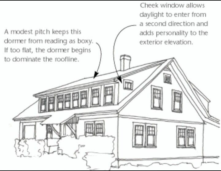 Good Display Of A Shed Dormer Dormer Roof Dormers Shed Dormer