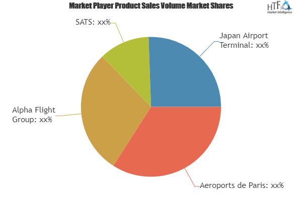 Hospitality Event Service Market To Witness Massive Growth By 2025 Aeroports De Paris Alpha Flight Sats College Marketing Event Services Business Method