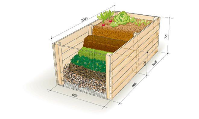 Drainage fürs Hochbeet Hochbeet, Bodengleiche dusche