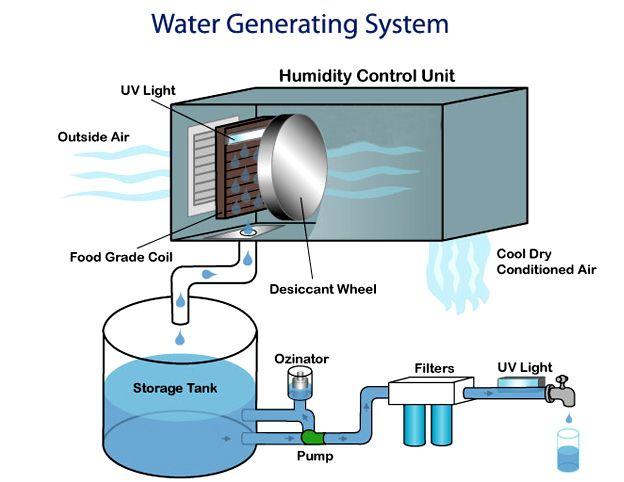 Air Water Maker Water Generator Water Purification System Atmospheric Water Generator