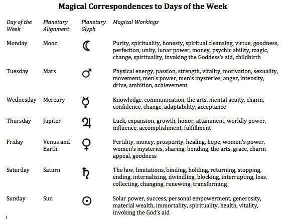 Magical Correspondences To Days Of The Week Magick Pinterest