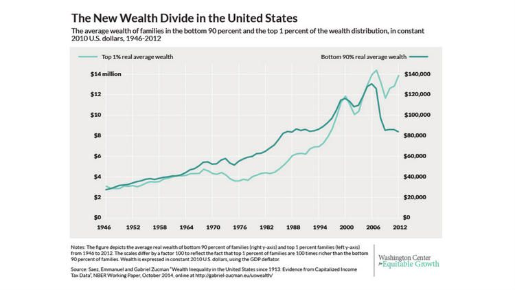U S Income Inequality Is Bad But Wealth Inequality Is A Bigger Problem Inequality Income Financial Problems