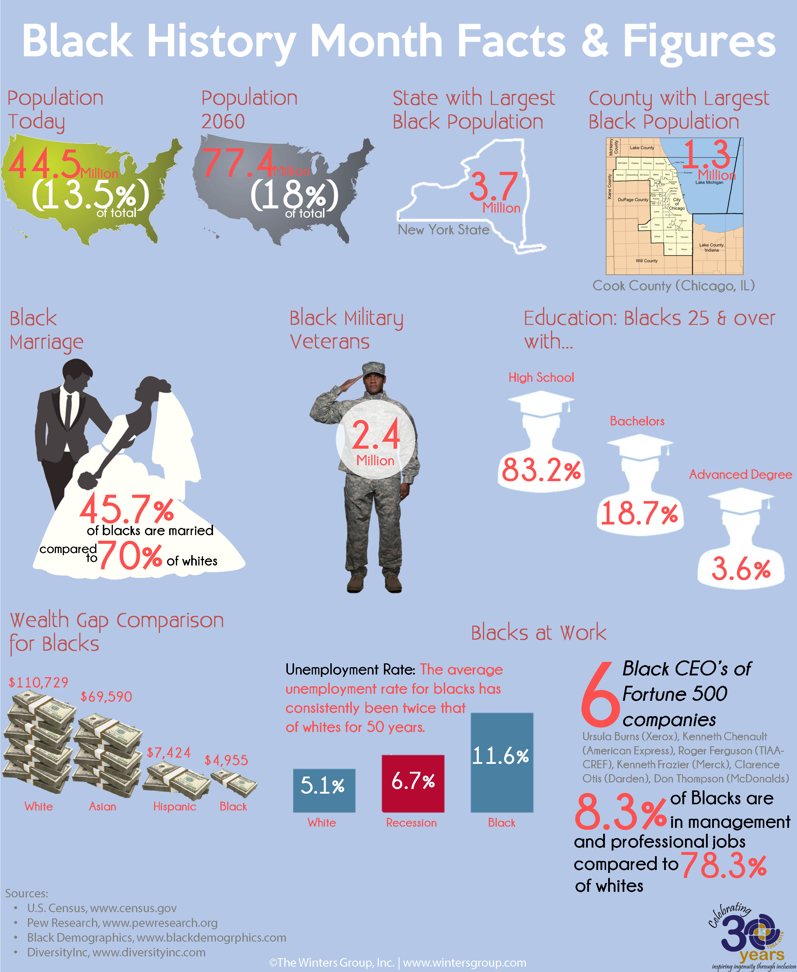 african american infographic | black history month facts