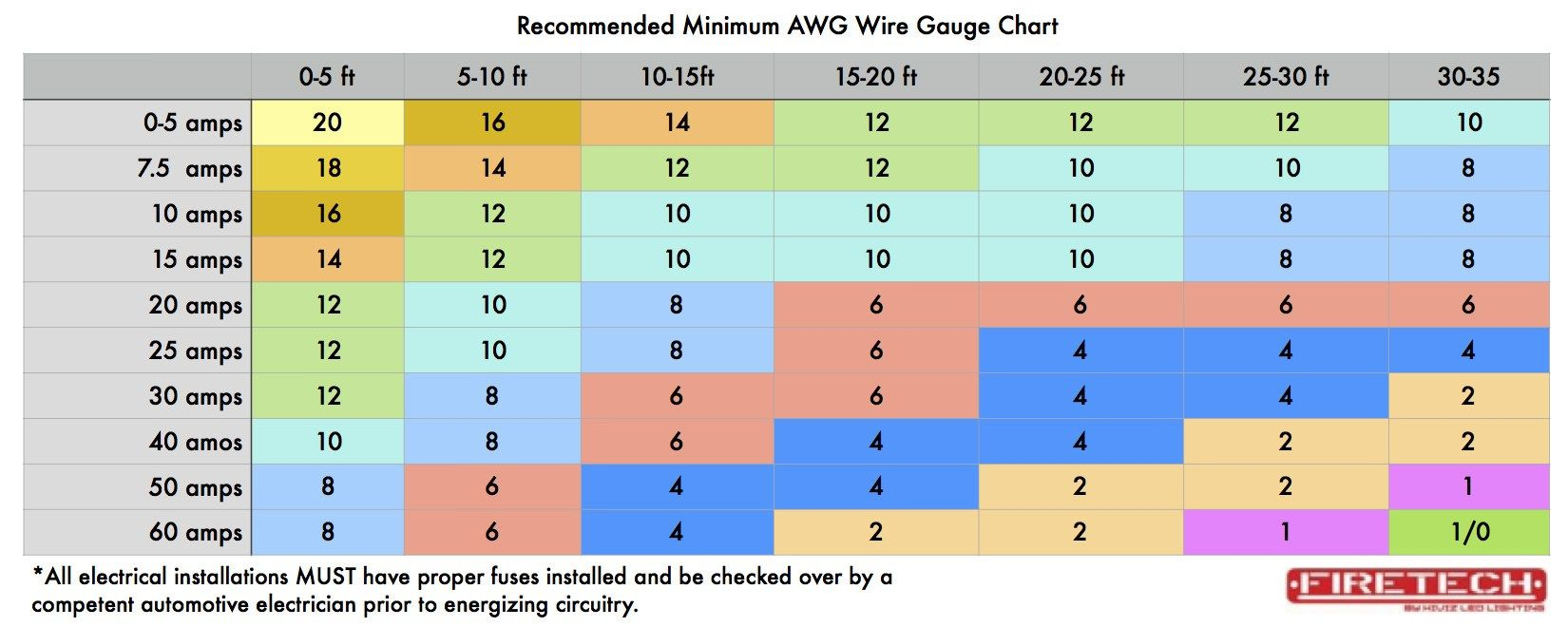 Image result for wire size chart | Wired and switches step by step ...