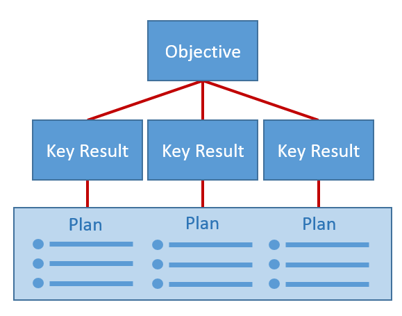 Objectives and Key Results flow chart | Business process ...