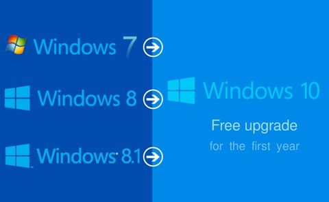 UPGRADE TO WINDOWS 10 FOR USERS OF GENUINE WINDOWS A
