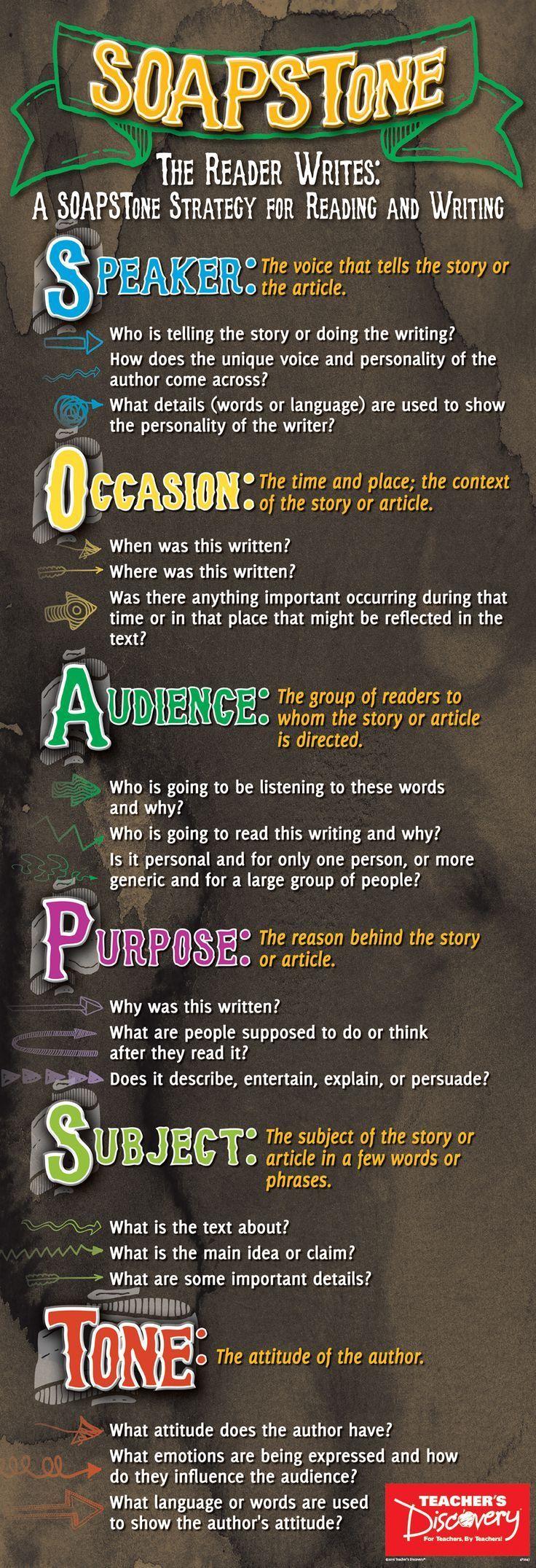 Soapstone Strategy Skinny Poster Teaching Writing Ap Language