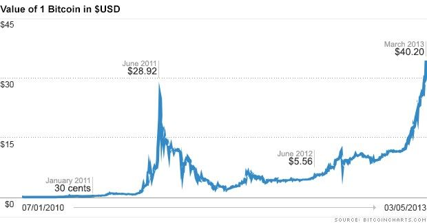 Why Cyber Currency Bitcoin Is Trading At An All Time High Mar 6 2013 Bitcoin Market Bitcoin Bitcoin Chart