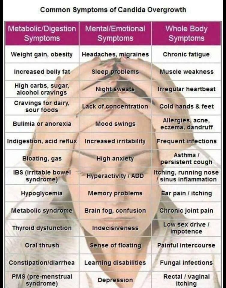 Candida Symptoms www.plexusslim.com/BeckyR