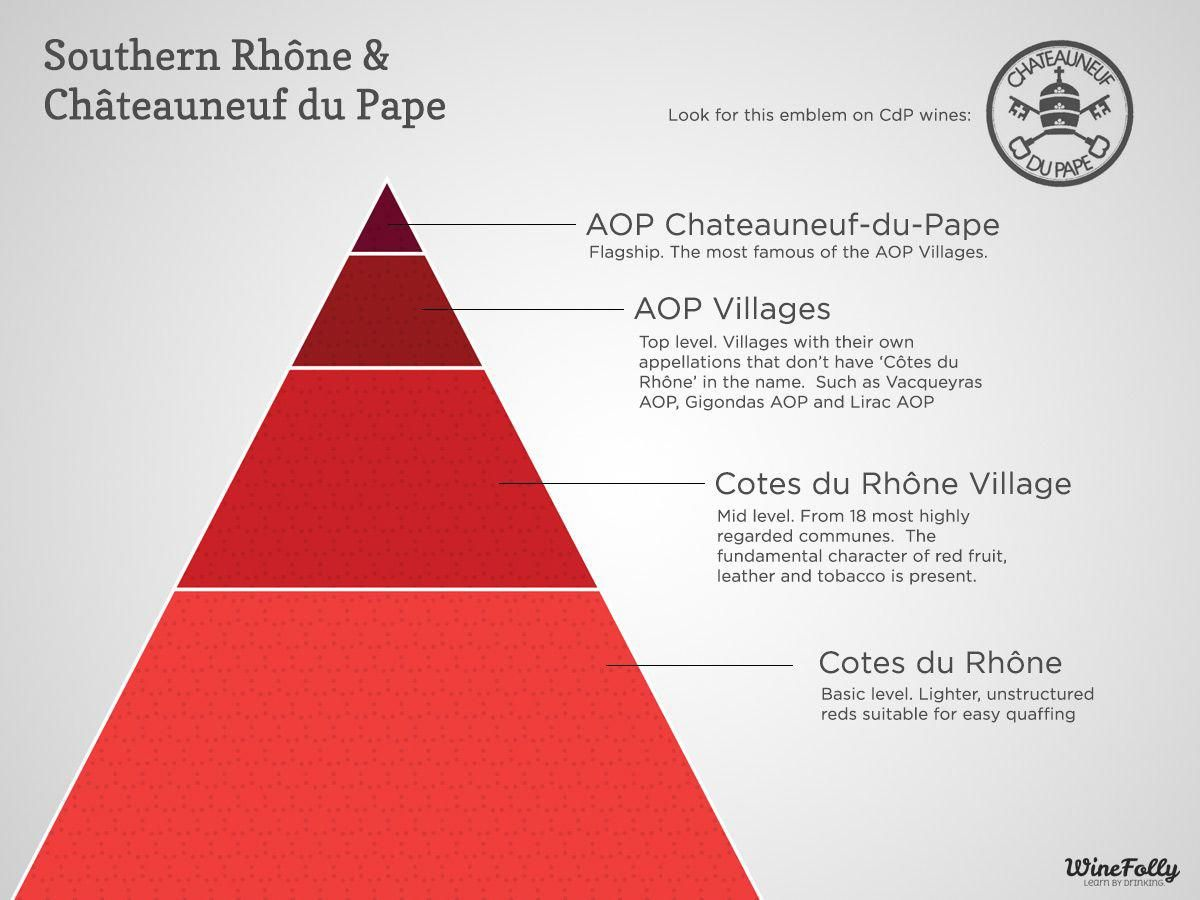 Infographic A Hierarchy Of Southern Rhone Wine Chateauneuf Du Pape Mar 2014 By Winefoly Com Foodandwinepairings Chateauneuf Du Pape Vin Vallee Du Rhone