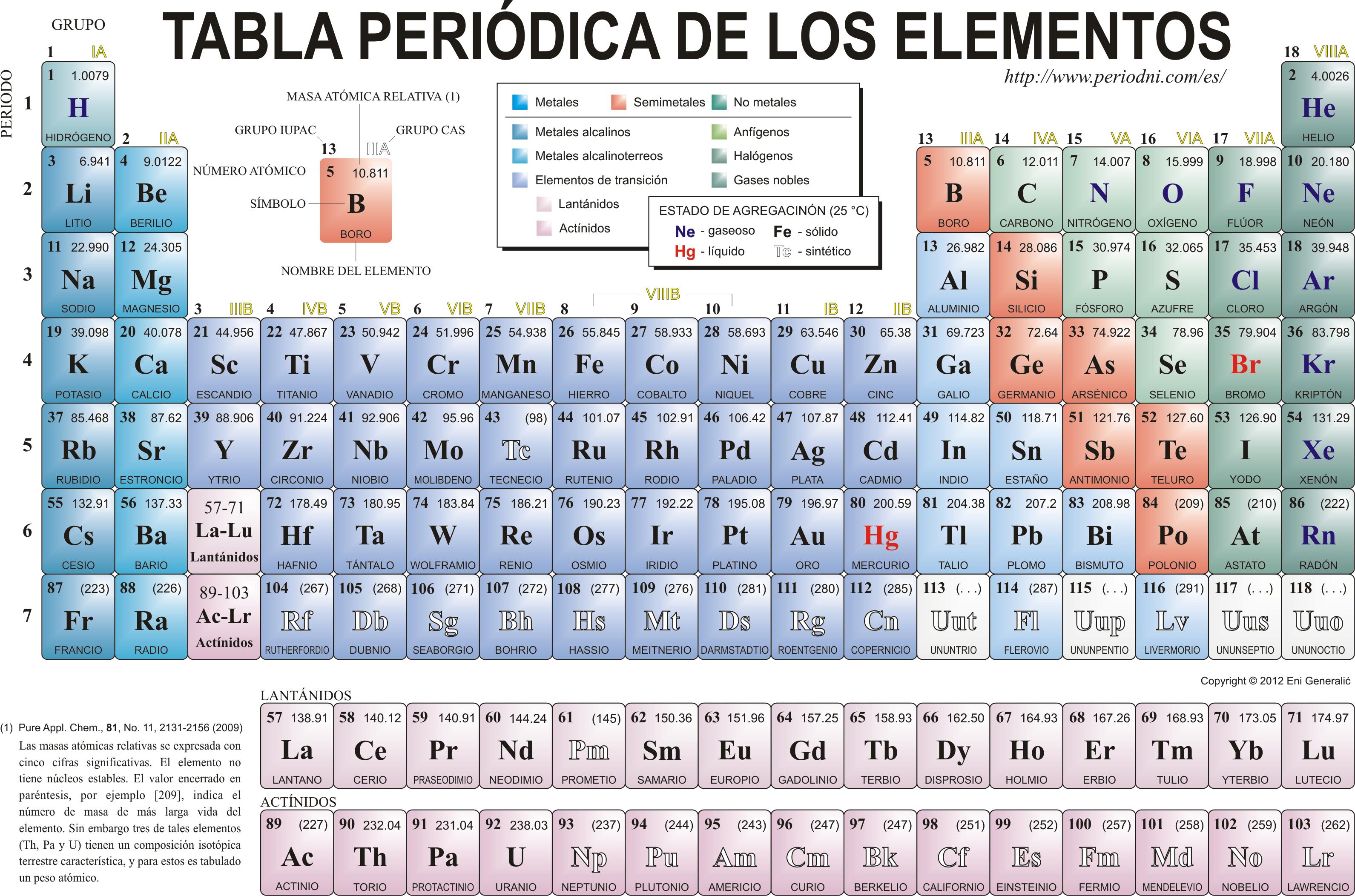 Elementos de la tabla peridica quimica pinterest tabla elementos de la tabla peridica urtaz Image collections