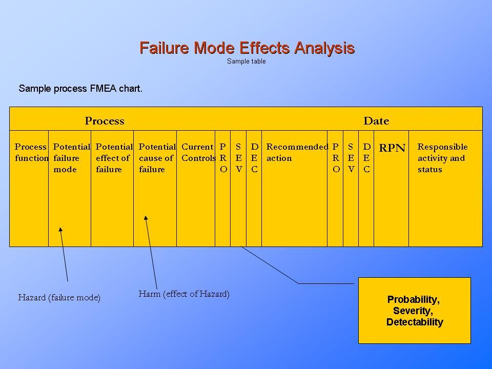 Failure Mode Effects Analysis, FMEA FMEA, FMECA Pinterest - hazard analysis template