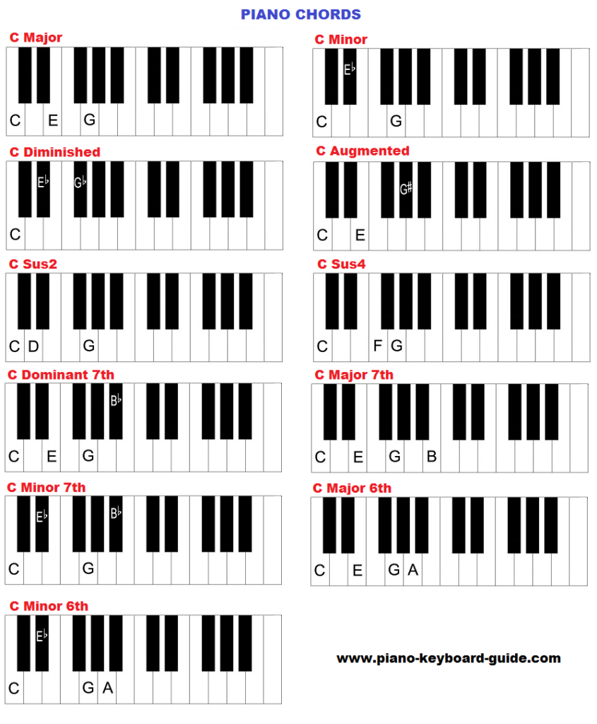 Piano chords piano m ht pinterest pianos piano sheet and piano chords hexwebz Gallery