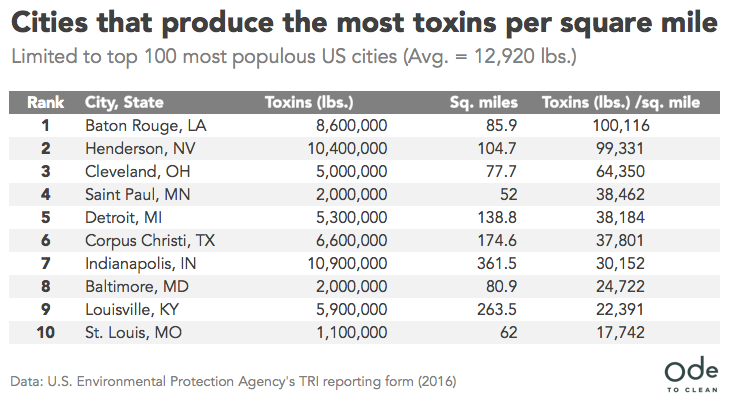 Ranking The Cities And States And Release The Most Toxins Into The Environment States Toxin United States