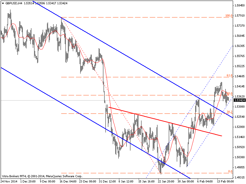 """Technical Analysis 18.02.2015  GOLD. To the South Again GBP / USD. """"O snail climb Mount Fuji, but slowly, slowly!""""  Read more: goo.gl/VZYiLH"""