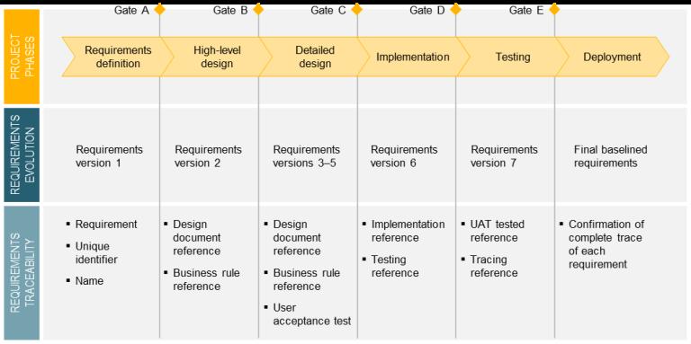 Requirements traceability matrix (rtm) | softwaretestingmaterial.