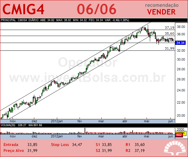 CEMIG - CMIG4 - 06/06/2012 #CMIG4 #analises #bovespa