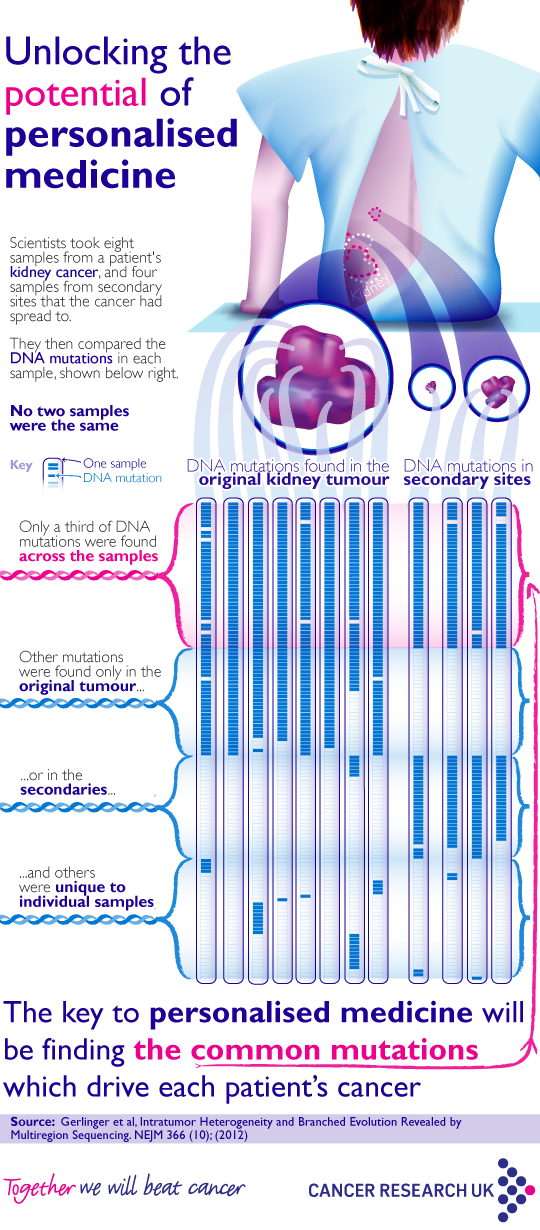 004 The key to personalized medicine will be finding the