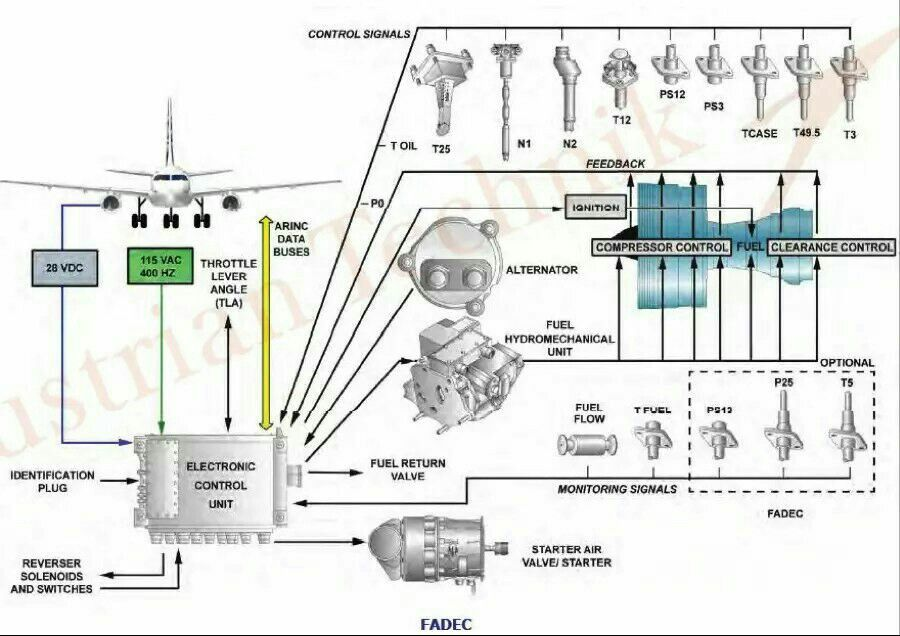 Schematic Of A Jet Engine Fadec Control System