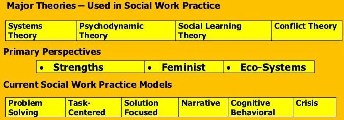 Social Work Theories Social Work Theories Social Work Social Work Practice