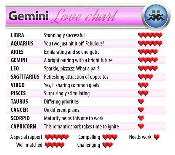 Gemini Love Charts Scorpio Love Scorpio Compatibility Gemini Compatibility