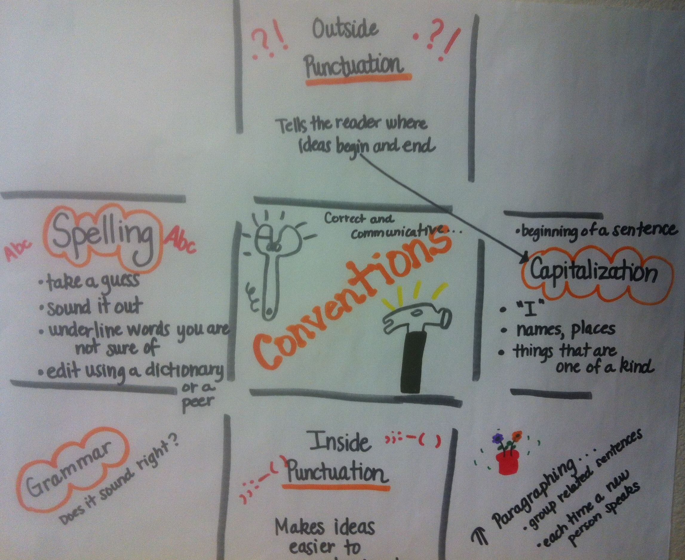 6 Traits Conventions Lori Barger