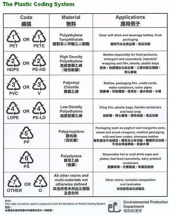 Plastic Containers Chasing Arrows Symbol Reveals Plastics Chemical Makeup Is It Safe To Drink From