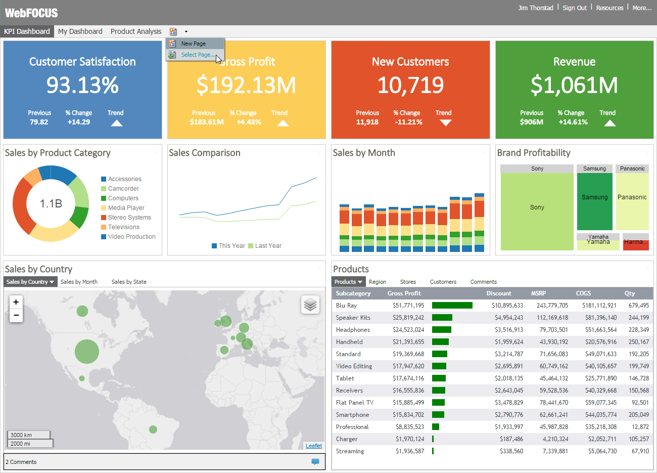 Project management dashboard, Data visualization
