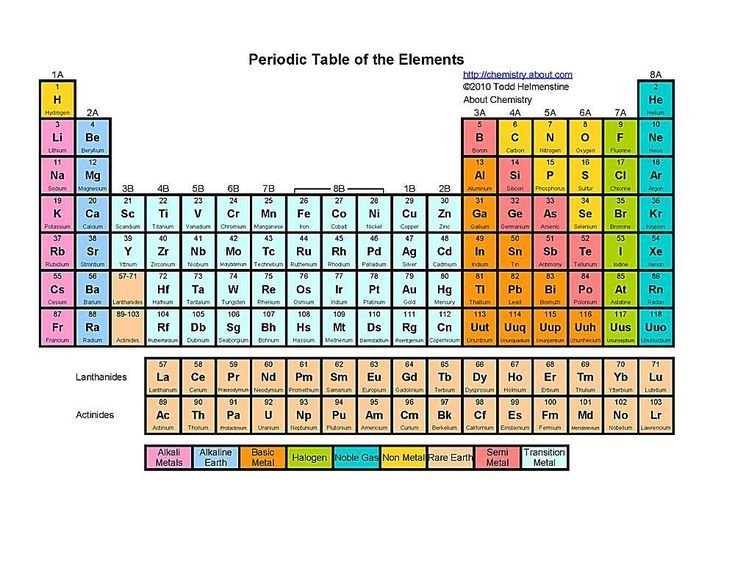 Printable Periodic Tables Pdf Periodic Table Periodic Table Of The Elements Chemistry