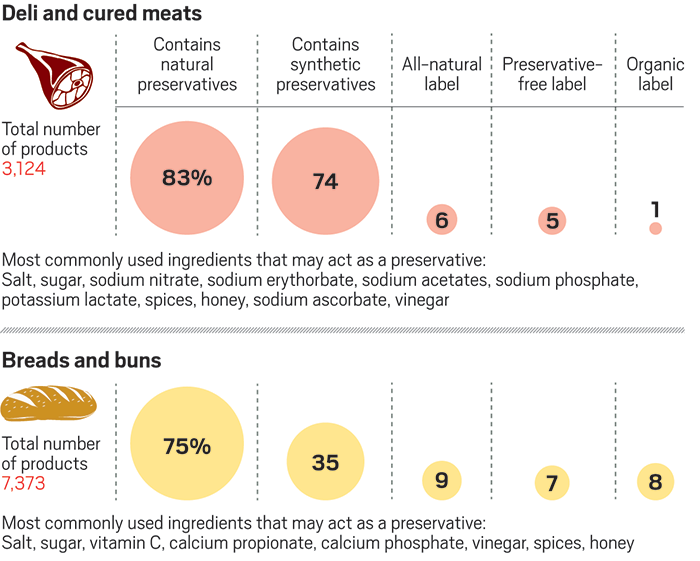 This Chart Shows The Proportion Of Deli And Cured Meats And Bread And Buns That Contain Natural And Synthetic Prese Natural Preservatives Preserves All Natural