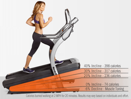 أفضل جهاز سير كهربائي 2019 المشاية الكهربائية مجلة اللياقة والتخسيس Best Treadmill Workout Incline Treadmill Treadmill Benefits