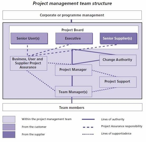 changing organizational structure That's why the topic of organizational change and development has become  six keys to changing  the importance of organizational design and structure.