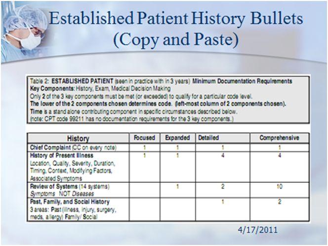established patient e m history | Coding | Travel, Coding