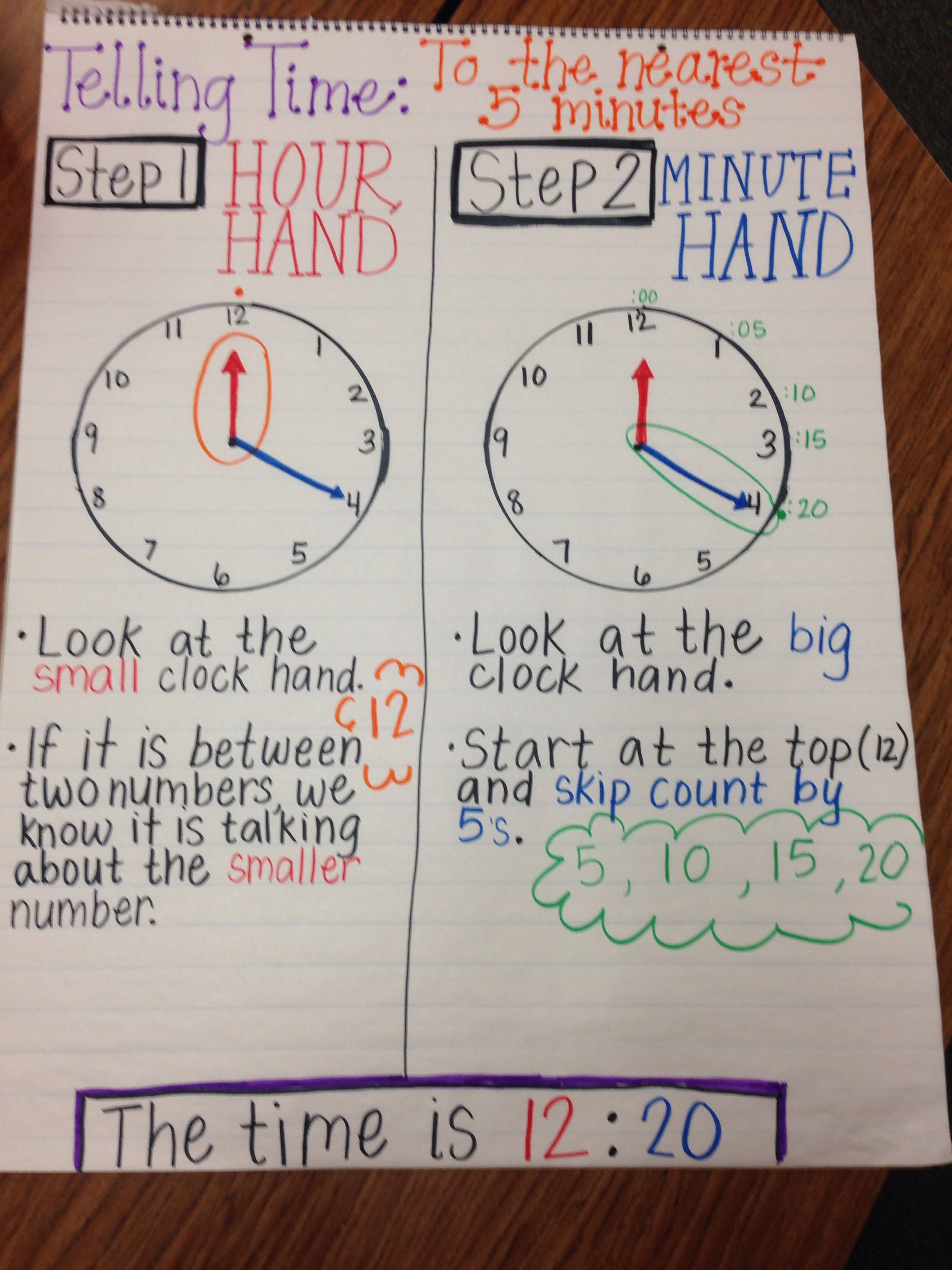 Telling Time To The Nearest 5 Minutes Anchor Chart